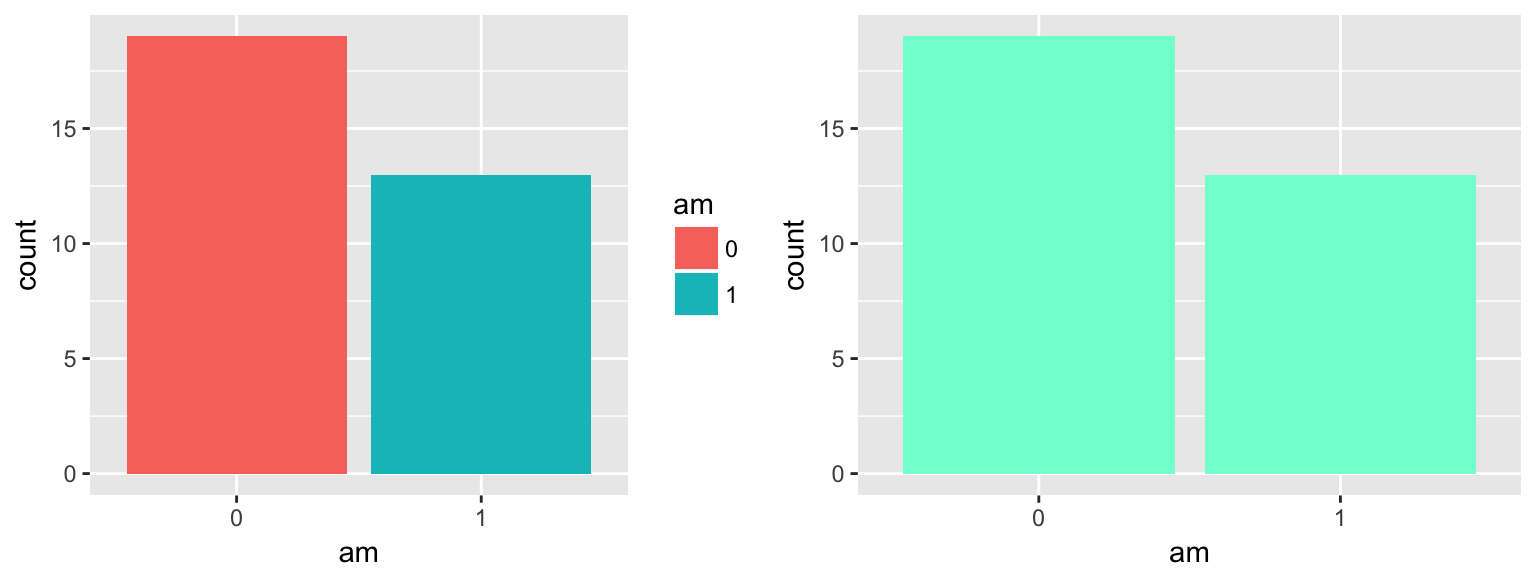 Visualizing Data with ggplot2