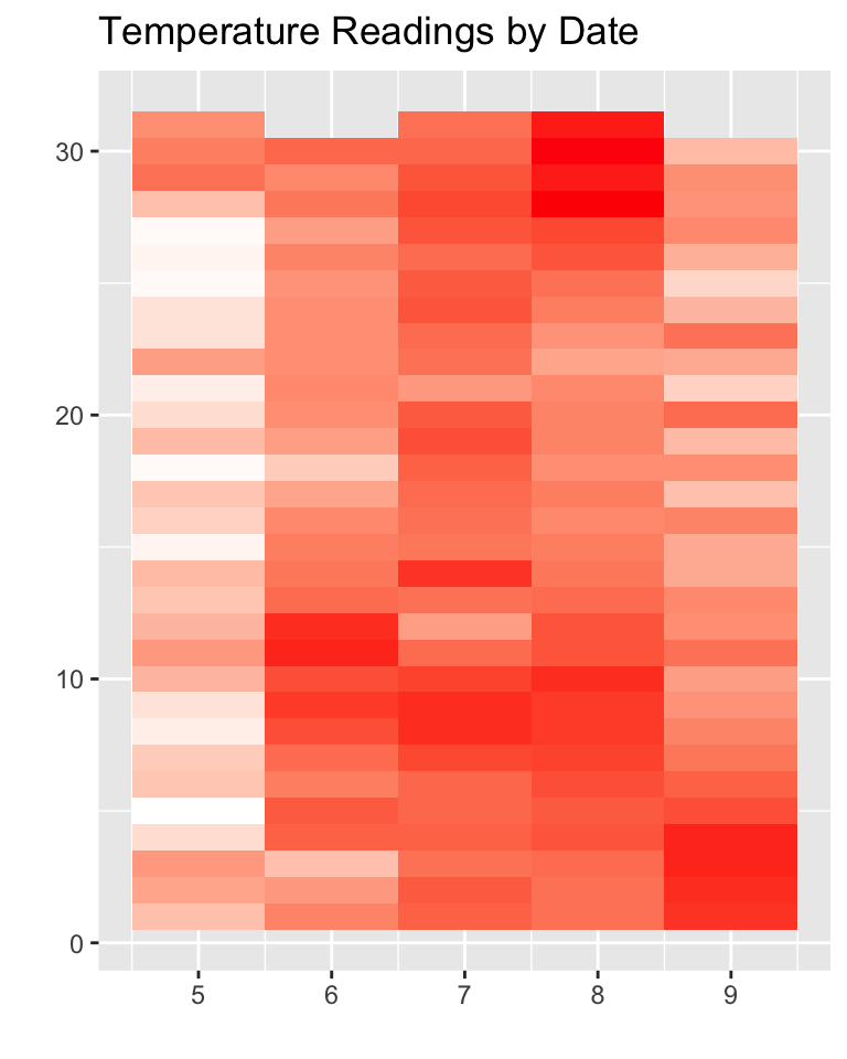 Visualizing Data with ggplot2